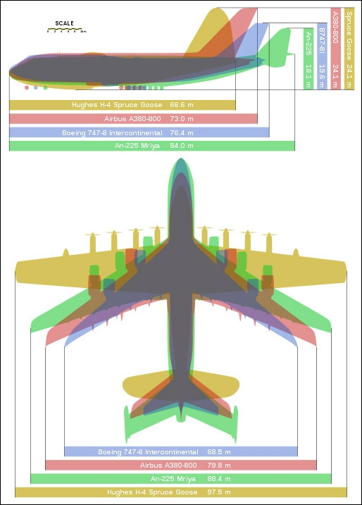 The Largest Plane In the World: An 225