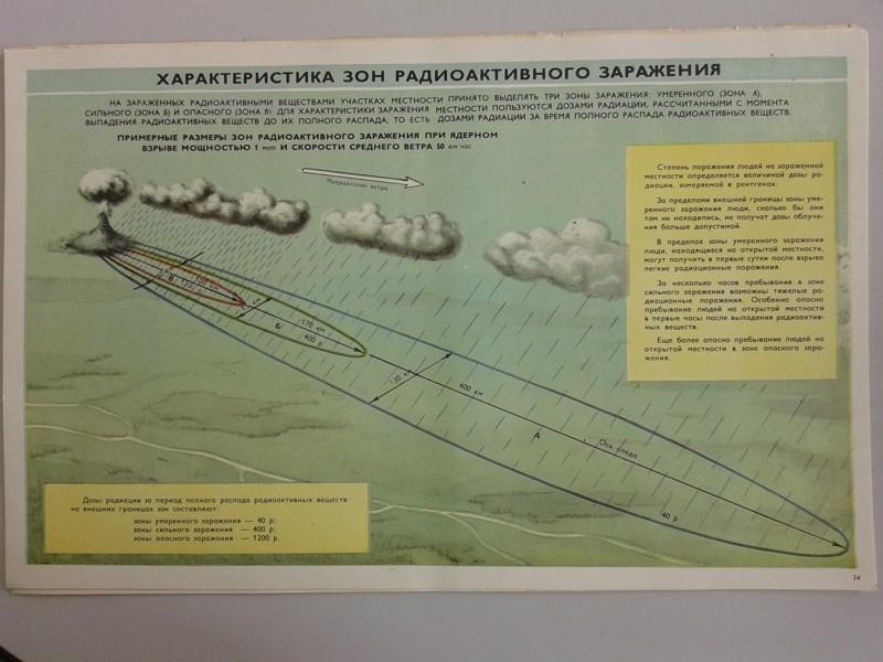 Old Soviet Civil Defense Book